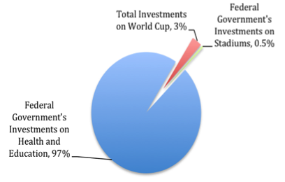 Expenditures on the World Cup compared to investments by the Federal Government on Health and Education (2010-2014)