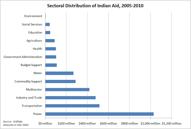 India%2BSectoral%2BDistribution.jpg