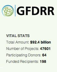 GFDRR Disaster AId Tracking
