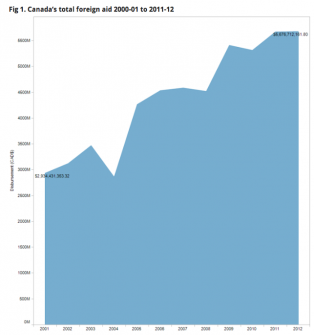 Canada's total foreign aid 2000-01 to 2011-12