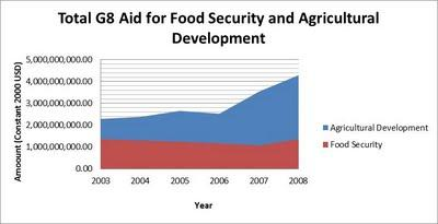 Aid for Security and Agricultural Development
