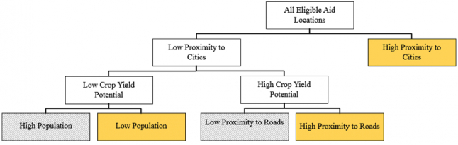 Decision Tree for the estimation of project location in Nepal