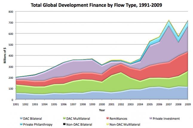 Global development finance by flow