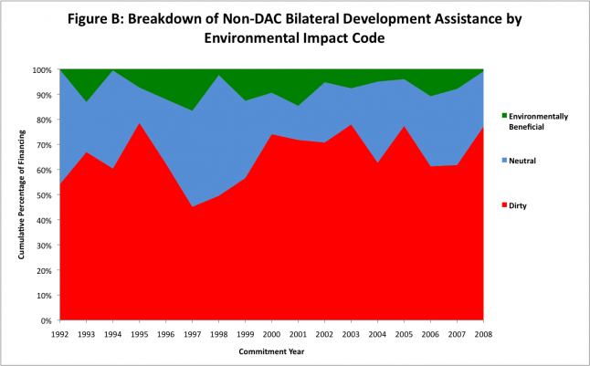 non-c bilateral development assistance