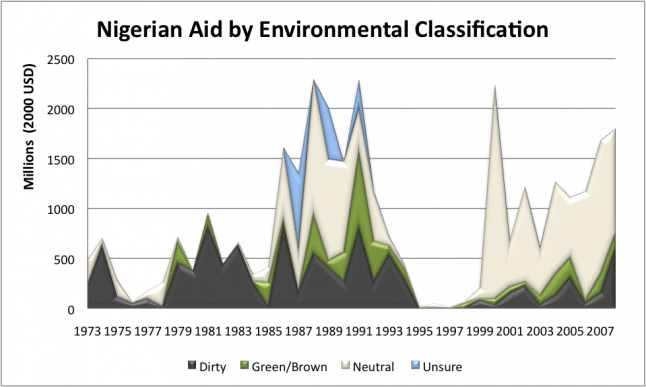 nigerian aid by environmental classification