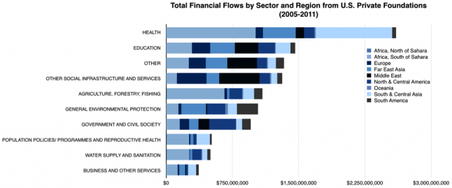 Total Financial Flows by Sector and Region from US Private Foundations