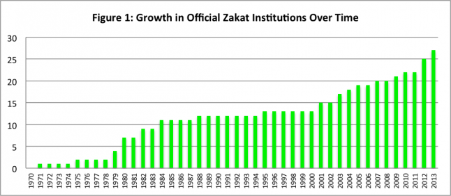 Growth in Official Zakat Institutions Over Time