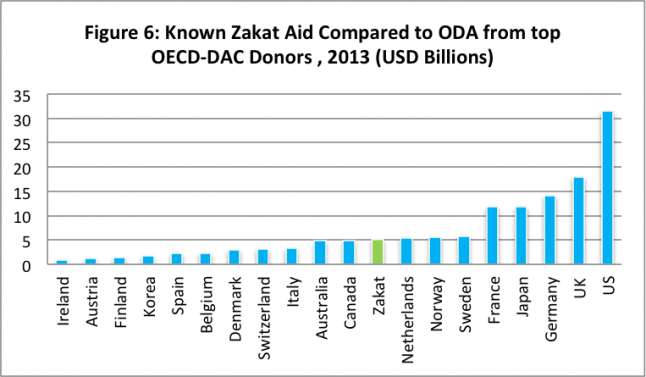 Known Zakat Aid Compared to ODA from top OECD-DAC Donors , 2013 (USD Billions)
