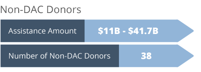 non-DAC donors
