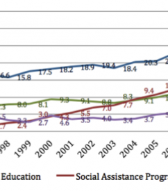 Social Program Expenditures by the Brazilian Government in billions of dollars (per sector) (1995-2010)