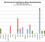 Electricity Sector Investments from the US, EU and China to African Countries